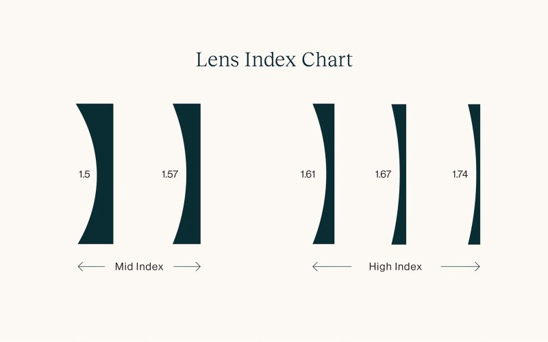 A chart showing high index and mid index lenses